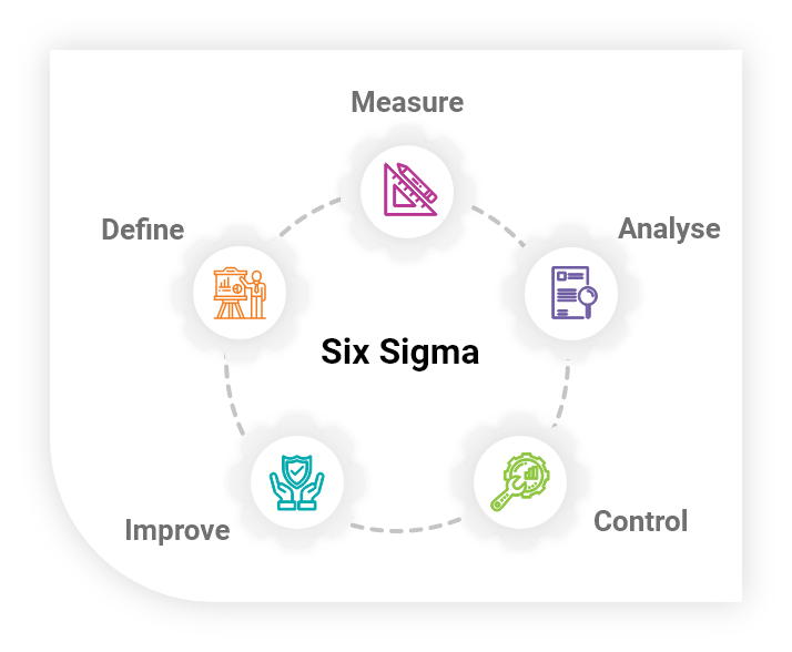 About  Lean Six Sigma Training
