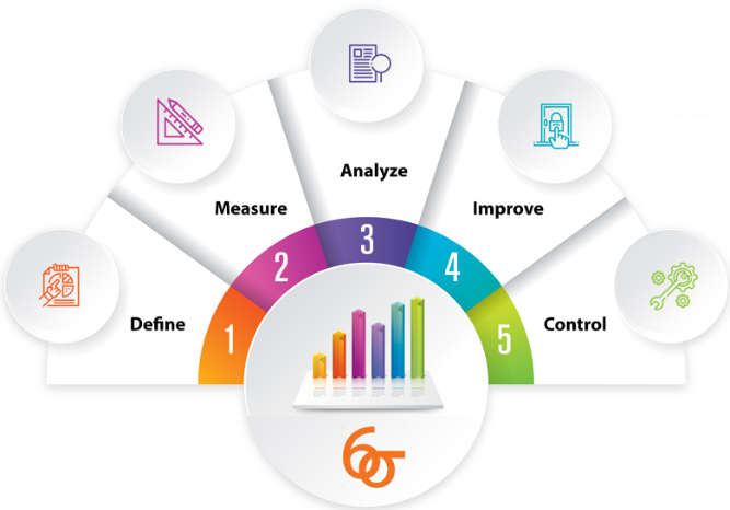 Six Sigma training methodology